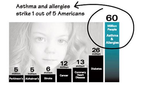 an allergy is a hypersensitive disorder